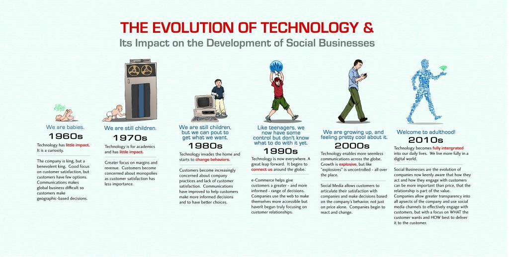Infographic-Evolution-of-Technology2